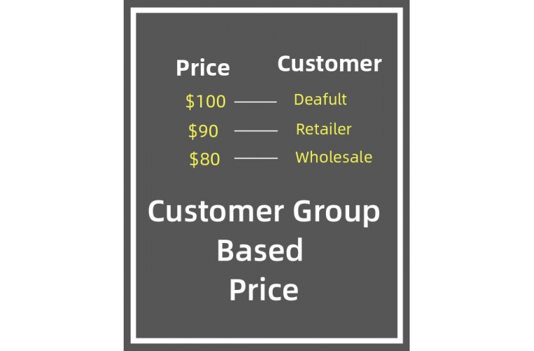 Opencart Extension Display Price based on customer group