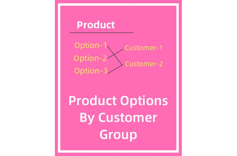 Opencart Extension Customer Group based Product Options